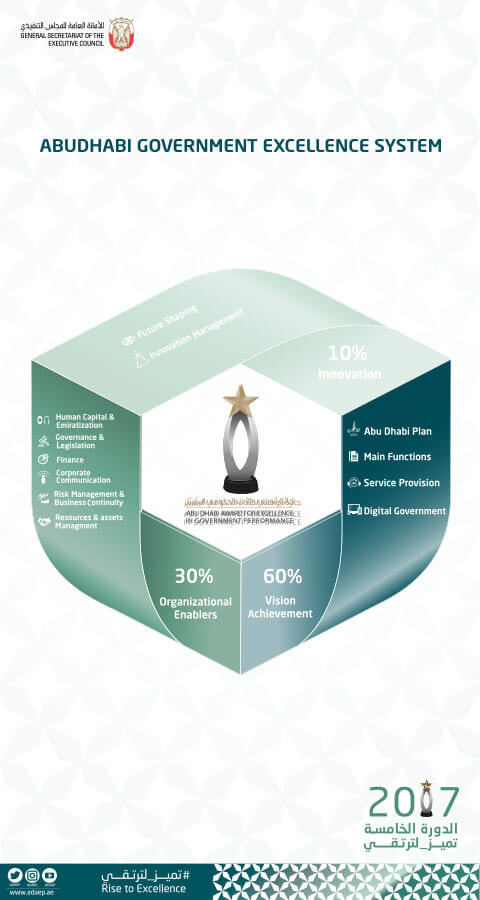 Abu Dhabi Excellence Award